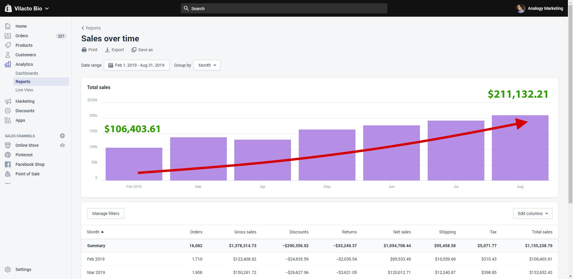 Shopify sales conversions